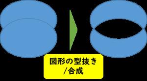 図形の型抜き/合成