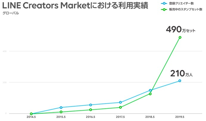 LINE Creators Marketにおける利用実績