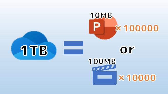 Onedrive1TBに保存できるファイル数の例