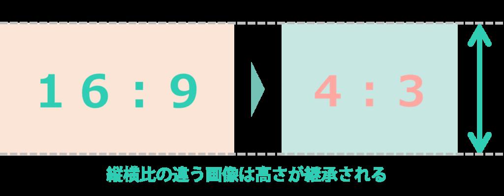 図の縦横比